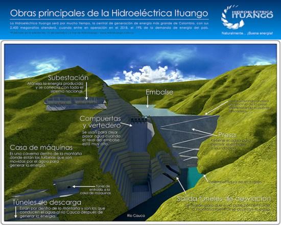Hidroituango (1)